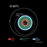 Drei der entdeckten Planeten um den Stern GJ 667C befinden sich innerhalb der habitablen Zone (grün), in der ein Planet mit erdähnlichen Bedingungen bewohnbar sein würde. Die roten und blauen Streifen zeigen die heißen und kalten Ränder dieser bewohnbaren Zone. In ihnen könnte ein Planet noch in der Lage sein, flüssiges Wasser auf seiner Oberfläche zu beherbergen.