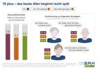 """Deutscher Gesundheitsmonitor des BAH. Bild: """"obs/Bundesverband der Arzneimittel-Hersteller e.V. (BAH)"""""""