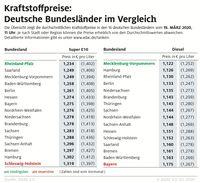 """Kraftstoffpreise im Bundesländervergleich.  Bild: """"obs/ADAC"""""""