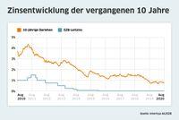 """Bauzinsentwicklung der letzte zehn Jahre. Grafik frei zur redaktionellen Verwendung unter Nennung der Quelle Interhyp.  Bild: """"obs/Interhyp AG"""""""