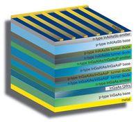 Schicht-Aufbau: das verspricht Rekordeffizienz. Bild: U.S. NRL