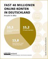 Grafik: Bundesverband deutscher Banken