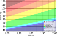 Gewichtsklassen in Abhängigkeit von Körpermasse und Körpergröße (nach nebenstehenden BMI-Angaben)