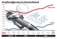 """Benzin, Diesel, Kraftstoffpreise, Tanken, Tankstelle, Rohöl, Preisvergleich. Bild: """"obs/ADAC/ADAC-Grafik"""""""