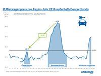 """Ø Mietwagenpreis pro Tag im Jahr 2016 außerhalb Deutschlands. Bild: """"obs/CHECK24 Vergleichsportal GmbH/CHECK24.de"""""""