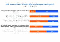 Grafik: Süddeutsche Krankenversicherung