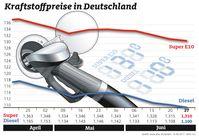 """Kraftstoffpreise im Wochenvergleich. Bild: """"obs/ADAC"""""""