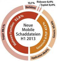 """G Data zählt im ersten Halbjahr 2013 fast 520.000 neue Android-Schädlinge. Bild: """"obs/G Data Software AG"""""""