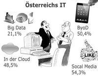 Big Data ist noch nicht Teil der IT-Strategie. Grafik: Computerwelt/Fotolia.de