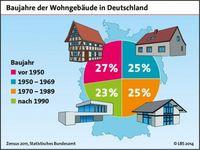 """Baujahre der Wohngebäude in Deutschland. Bild: """"obs/LBS Baden-Württemberg/© LBS 2014"""""""