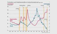 Schuldenstand Industrienationen, Bild: IMF / AN / Eigenes Werk