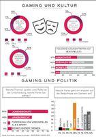 """Umfrageergebnisse der aktuellen forsa Studie """"Gaming und Kultur"""" im Auftrag von LG Electronics zur gamescom2013. Bild: """"obs/Sebastian Vonderau/LG Electronics"""""""