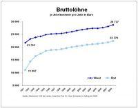 Grafik: obs/Initiative Neue Soziale Marktwirtschaft (INSM)