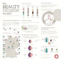 """QVC Beauty-Studie 2017 / Bild: """"obs/QVC"""""""