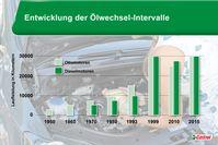 """Bild: """"obs/Deutsche Castrol/Castrol Grafik"""""""