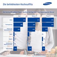 Grafik:Samsung Electronics GmbH