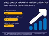 """Deutsche Industrie in Europa spitze - dank qualifizierter Mitarbeiter  Bild: """"obs/Randstad Deutschland GmbH & Co. KG"""""""