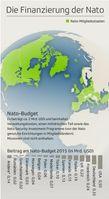NATO Budget 2015