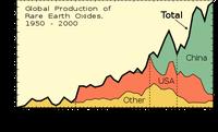 Weltproduktion an Seltenerd-Metallen 1950 bis 2000 (1 kt = 1000 t)