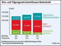 """Zins- und Tilgungssatz beeinflussen Restschuld. /Bild: """"obs/LBS Infodienst Bauen und Finanzieren"""""""