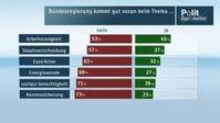 "Bundesregierung kommt gut voran beim Thema... Bild: ""obs/ZDF/ZDF/Forschungsgruppe Wahlen"""