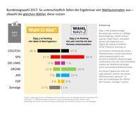 """Studie zur Bundestagswahl 2017: """"Wahl-O-Mat"""" stärkt CDU/CSU, das """"Wahl-Navi"""" SPD und Grüne Bild: """"obs/Nordlight Research GmbH"""""""