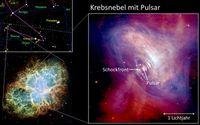 Abb. 1: Der Krebsnebel (M1) im Sternbild Stier (Taurus), aufgenommen vom Hubble-Weltraumteleskop (unten links). Der Ausschnitt rechts zeigt ein Komposit aus sichtbarem Licht (rot) und Röntgenstrahlung (blau) mit dem Pulsar als Zentralstern. An der Schockfront trifft in 0,3 Lichtjahren Entfernung vom Pulsar der ultrarelativistische Wind aus Elektronen und Positronen auf den umgebenden Nebel. Quelle: Grafik: MPIK, Bildquelle: NASA (idw)