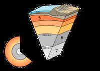 Innerer Aufbau der ErdeSchichten nach chemischer Zusammensetzung:1 Erdkruste, 2 Erdmantel, 3 Erdkern(3a äußerer Erdkern, 3b innerer Erdkern)Schichten nach mechanischen Eigenschaften:4 Lithosphäre, 5 Asthenosphäre6 äußerer Erdkern, 7 innerer Erdkern
