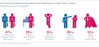 """82 Prozent der Arbeitnehmer gehen trotz Erkältung zur Arbeit. Aber warum? Bild: """"obs/Stada Arzneimittel/STADA Arzneimittel AG"""""""