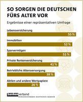 So sorgen die Deutschen fürs Alter vor - Bildquelle: Bundesverband deutscher Banken