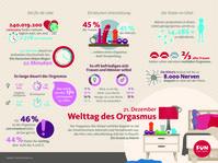 "Bild: ""obs/FUN FACTORY GmbH/Statista"""