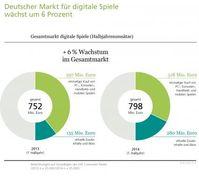 """Bild: """"obs/BIU - Bundesverband Interaktive Unterhaltungssoftware e. V./BIU e.V."""""""