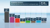 """Projektion Sachsen: Wenn am nächsten Sonntag wirklich Landtagswahl wäre... Bild: """"obs/ZDF/ZDF/Forschungsgruppe Wahlen"""""""