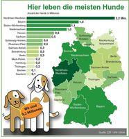 Bild: Zentralverband Zoologischer Fachbetriebe Deutschlands e.V. (ZZF)