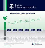 """Corona-Stimmungsbarometer: Die Stimmung zu Corona in Deutschland  Bild: """"obs/IMWF Institut für Management- und Wirtschaftsforschung GmbH"""""""