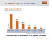 Grafik: obs/Scout24 Holding GmbH