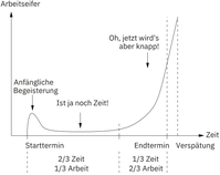 Studentensyndrom (in Anlehnung an eine Grafik von Lawrence P. Leach[1])