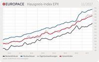 """EUROPACE Hauspreis-Index (EPX) November. Bild: """"obs/Europace AG"""""""