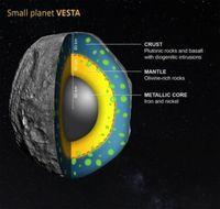Das Innenleben von Vesta.