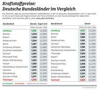 """Kraftstoffpreise in den deutschen Bundesländern. Bild: """"obs/ADAC/ADAC-Grafik"""""""