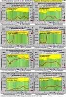 Ausgewählte Preisverläufe der Strompreise an der Leipziger EEX vom 23.12. bis 30.12.12. Bild: EIKE