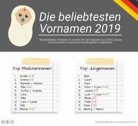 "Babelli.de Vornamensstudie 2019. Bild: ""obs/fabulabs GmbH/Babelli.de"""