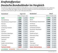 """Kraftstoffpreise im Bundesländervergleich / Bild: """"obs/ADAC"""""""