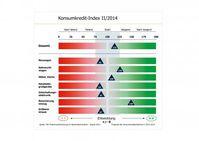 """Konsumkredit-Index II/2014. Prognose der Konsumkreditaufnahme in 2014/2015. Quelle: GfK Marktforschung für Bankenfachverband, August 2014.- """"obs/Bankenfachverband e.V."""""""