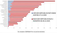 Nach Impfung: Zahl der Sterbefälle in Altenheimen explodiert Bild: UM / Eigenes Werk