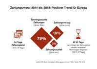 """Zahlungsmoral 2014 bis 2018: Positiver Trend für Europa. Bild: """"obs/EOS Holding GmbH"""""""