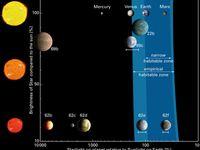 Lebensräume I: Die habitable Zone, in der flüssiges Wasser auf einer Planetenoberfläche existieren kann, für verschiedene Arten von Sternen. Oben sind die inneren Planeten unseres Sonnensystems zu sehen, von denen sich Erde und Mars in der habitablen Zone befinden. Kepler-62 ist deutlich kühler als die Sonne, und Kepler-62e und -62f laufen in seiner habitablen Zone. Für Kepler-69c, dessen Entdeckung ebenfalls heute verkündet wurde, ist der Energieausstoß seines Sterns nicht genau genug bekannt; die Messgenauigkeit lässt zu, dass sich auch dieser Planet in der habitablen Zone seines Sterns befindet. Kepler-22b, der bis zu den jüngsten Entdeckungen kleinste Planet in einer habitablen Zone, ist mit großer Wahrscheinlichkeit ein Mini-Neptun.  Bild: Lisa Kaltenegger (MPIA)