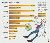 """Grafik: """"obs/Berufsgenossenschaft für Gesundheitsdienst und Wohlfahrtspflege"""""""