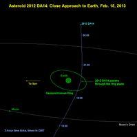 2012 DA14 ist ein erdnaher Asteroid vom Apollo-Typ.