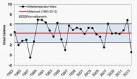 """Mitteltemperatur März 1983 bis 2013: Das Temperaturmittel im März 2013 liegt deutlich unterhalb des Normalbereichs. Bild: """"obs/WetterOnline GmbH"""""""
